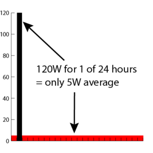 Power management diagram: 120W for 1 out of 24 hours = 5 Watts average